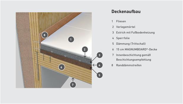 Holzrahmenbau konstruktionsdetails  Konstruktionsdetails SWISS KRONO MAGNUMBOARD® OSB – SWISS KRONO ...