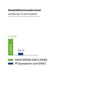 Swiss krono osb hightech alternative zur spanplatte - Sd wert tabelle ...